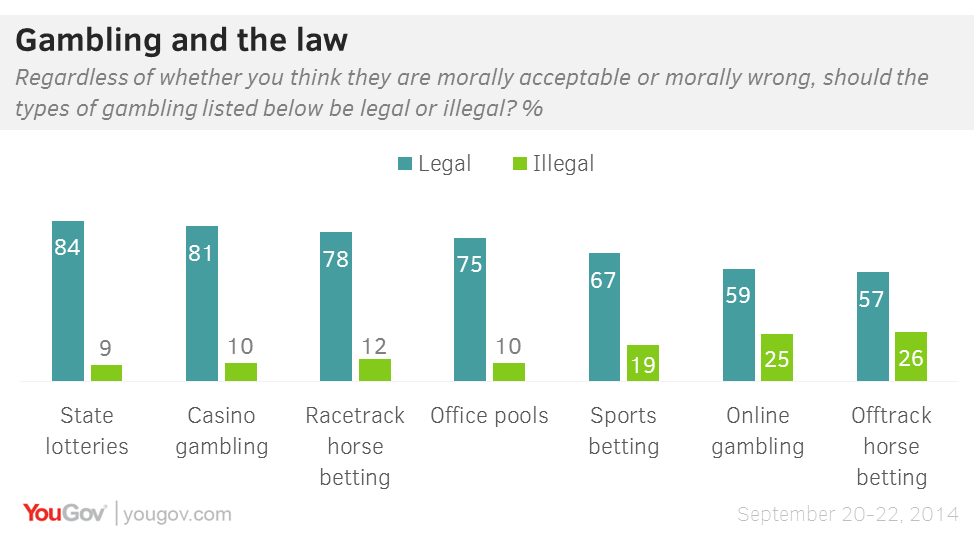 sports betting online legal us