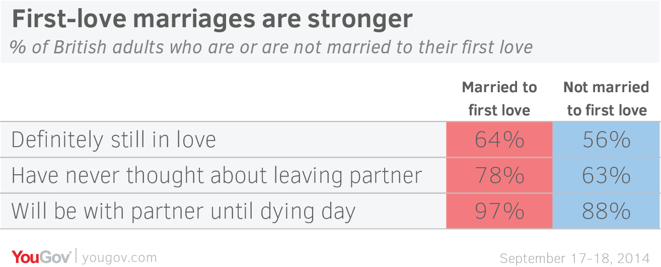 third marriage success rate