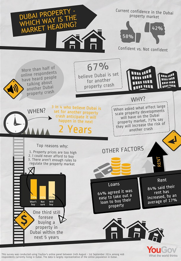YouGov Infographic - Dubai Property: Which Way is the Market Heading?
