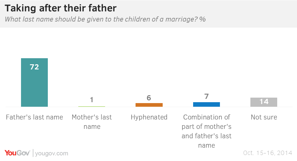 Father's Rights on a Child's Last Name Change | Legal Beagle