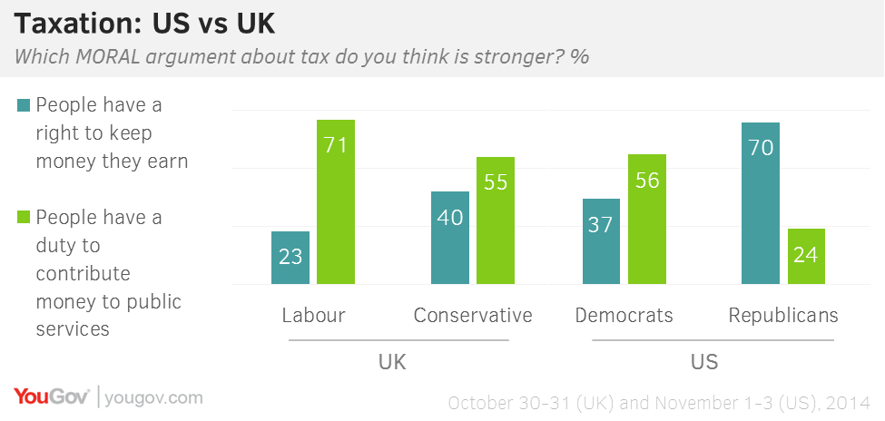 This Compares To 71 Of Left Wing Labour Voters In The Uk And Only 24 Republicans Us