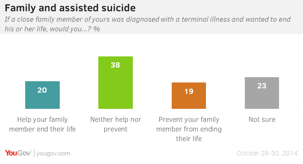 Should a person be assisted in suicide if they are terminally ill