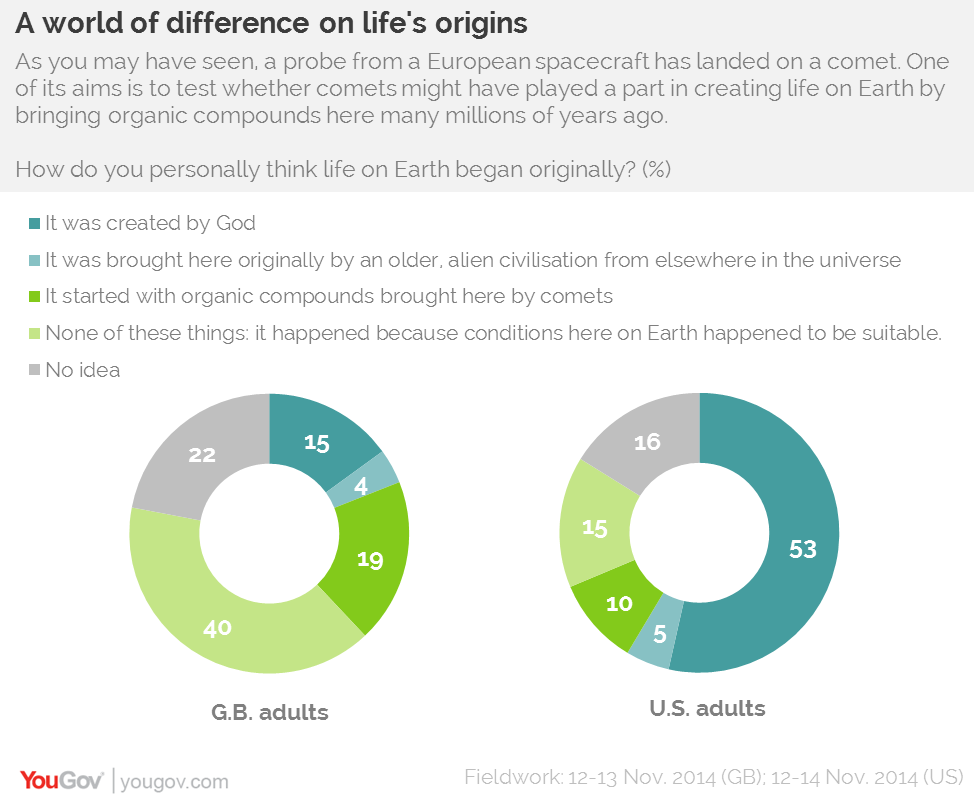 Yougov Americans And Brits Light Years Apart On The Origins Of Life
