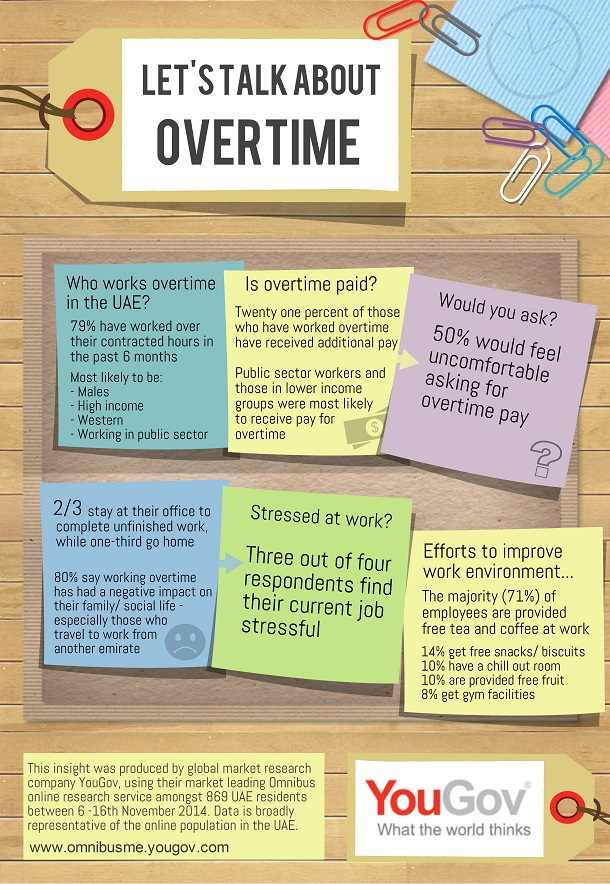 YouGov Omnibus Overtime Infographic