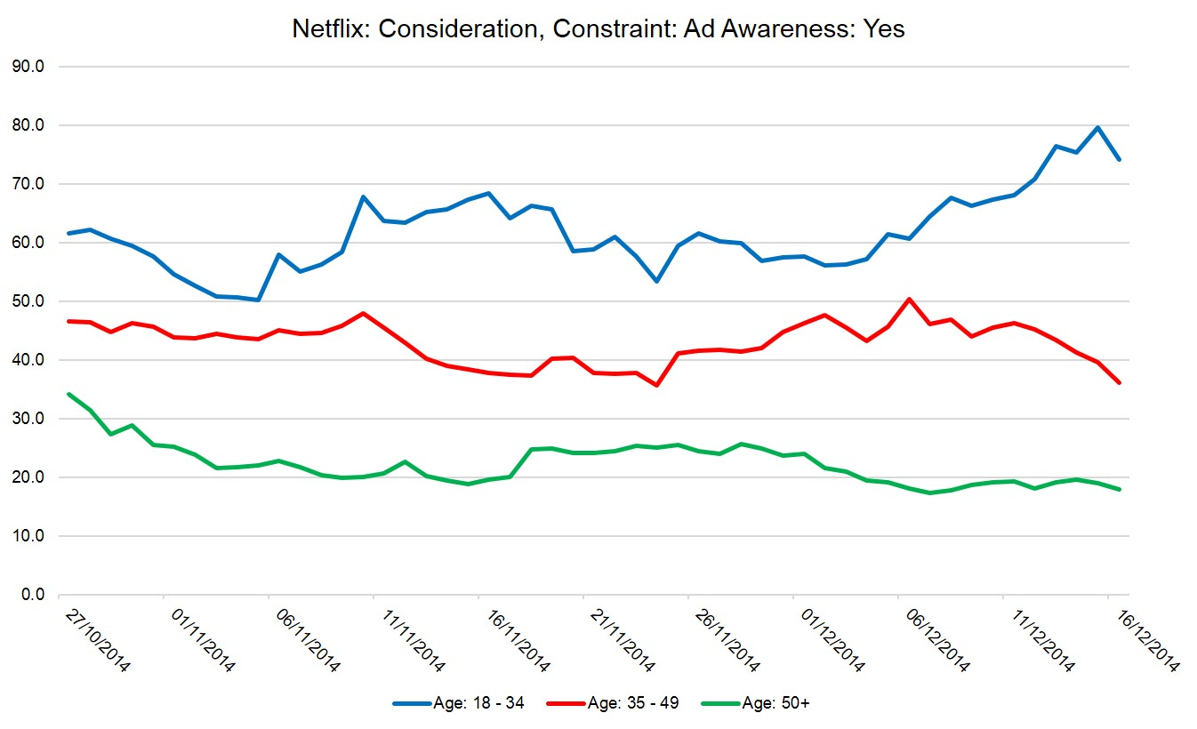 Netflix spreads the Christmas spirit among the young | YouGov