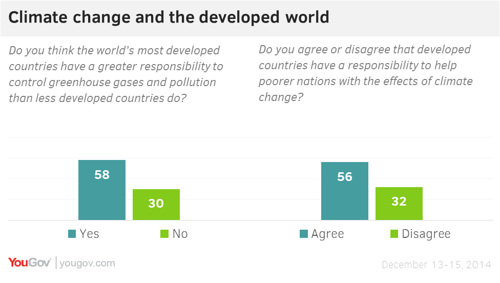 developed countries have a responsibility to Debate: developed countries have a higher obligation to combat climate change from debatepedia jump to: navigation, search [] [] [] [] developed countries have a responsibility to act first and set an example that developing countries can follow.