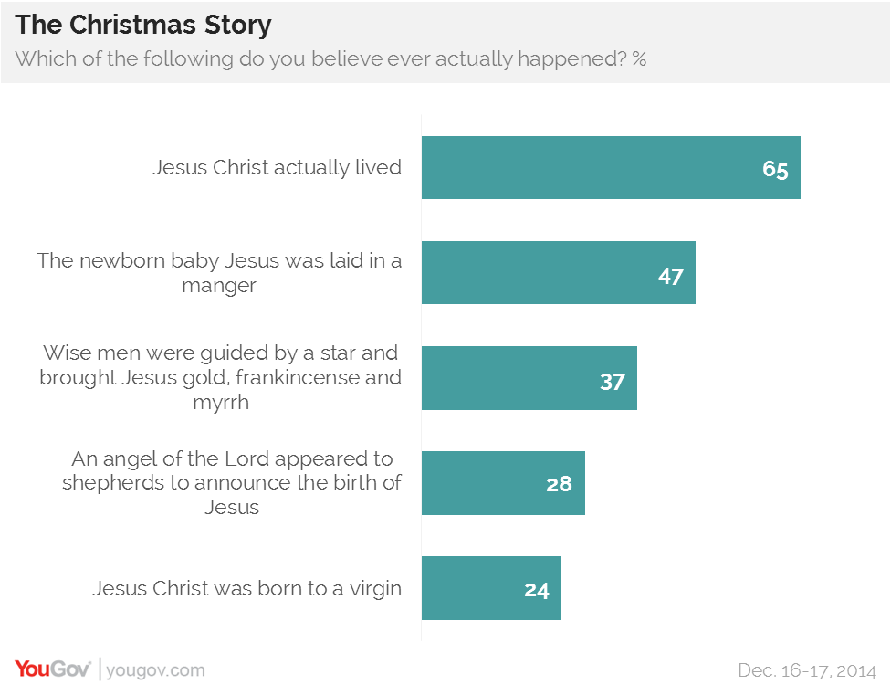 YouGov | 47% believe that Jesus was laid in a manger