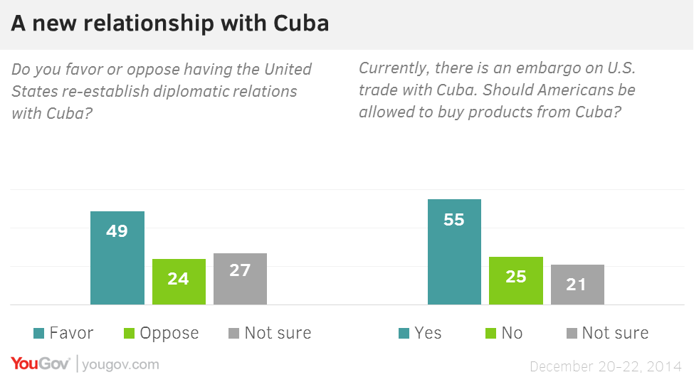 the issue of the embargo on cuba Barack obama has eased america's long-standing embargo on cuba, allowing many americans to travel there for the first time and increasing the amounts that they can invest in the island.