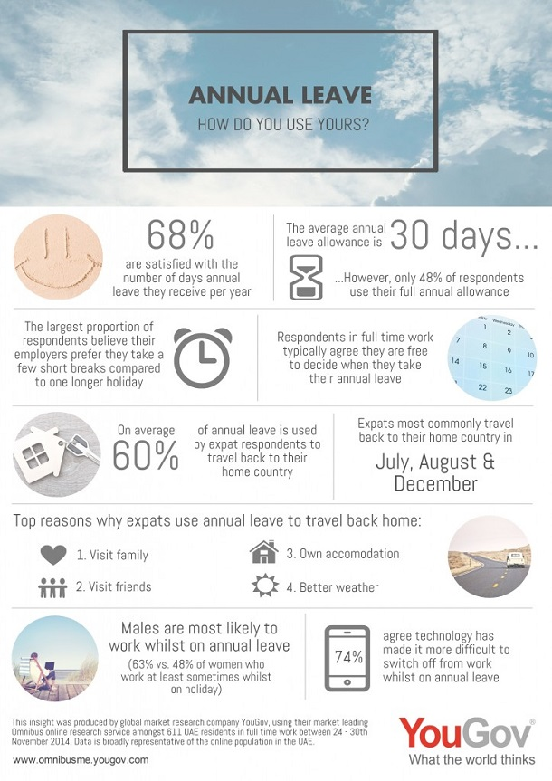 YouGov Infographic: Annual Leave - How Do You Use Yours?