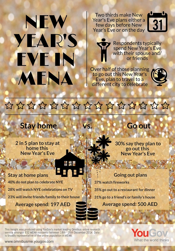 Infographic: New Year's Eve Plans in MENA