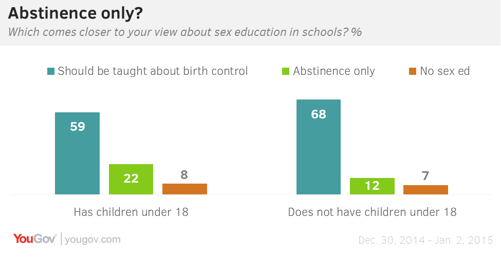 abstinence only vs contraceptive sex ed jpg 1152x768