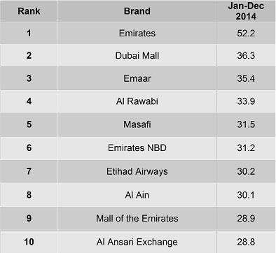 Top 10 Home-Grown BrandIndex Rankings 2014