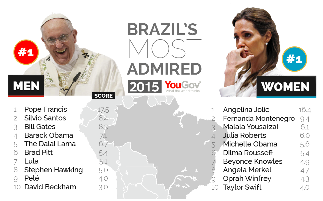 George Clooney among the most admired people in the world Most%20Admired%202015-06