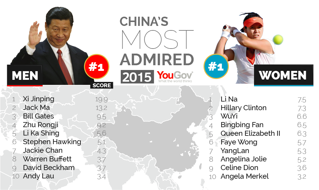 George Clooney among the most admired people in the world Most%20Admired%202015-08