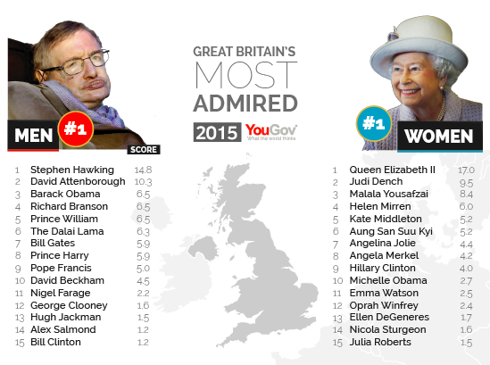 George Clooney among the most admired people in the world Most%20Admired%202015%20Screen%20res-02