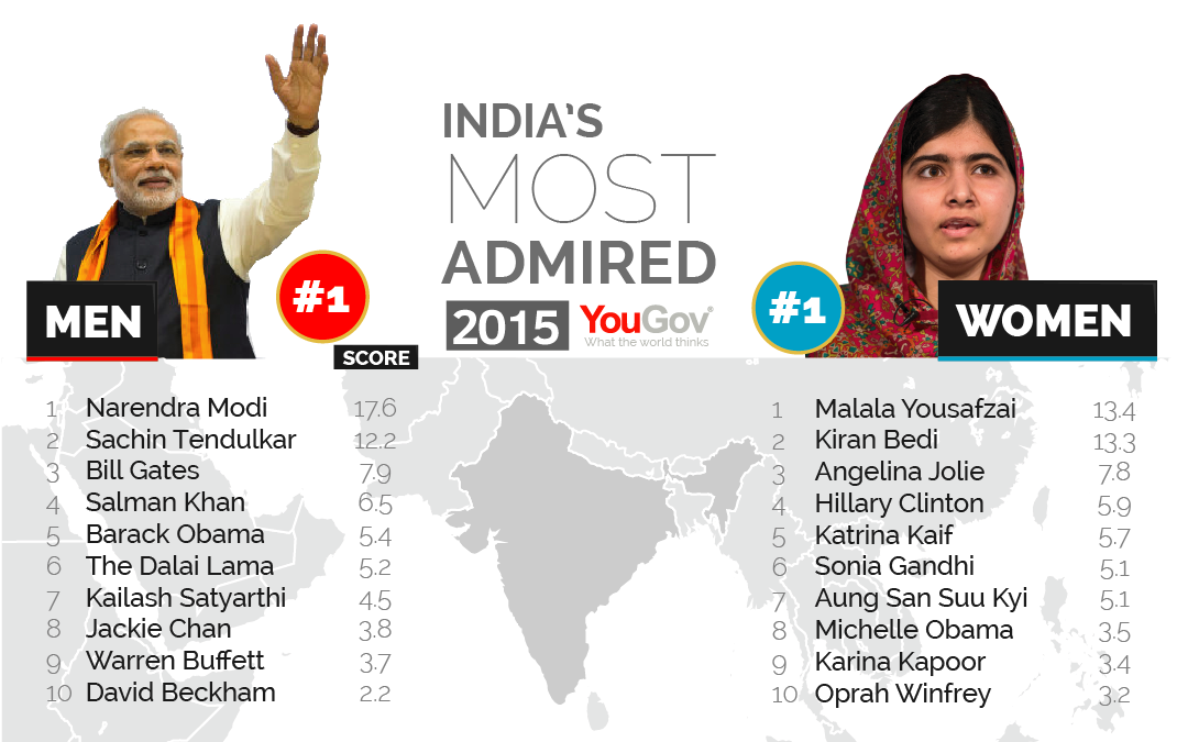 George Clooney among the most admired people in the world Most%20Admired%202015-09