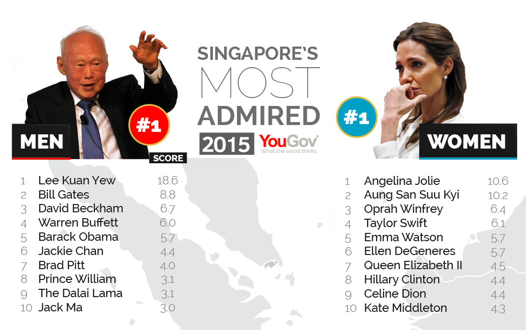 most admired person
