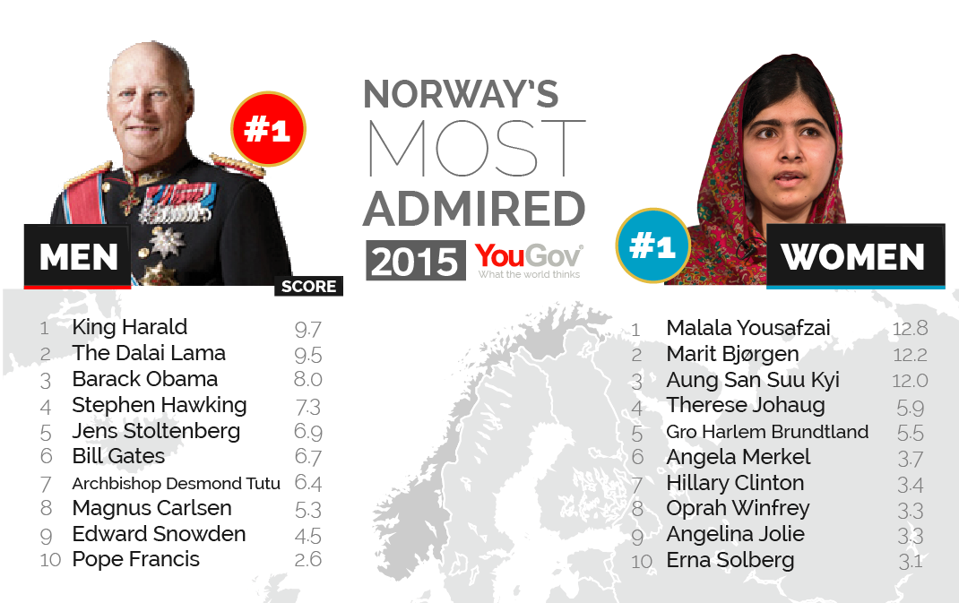 George Clooney among the most admired people in the world Most%20Admired%202015-15