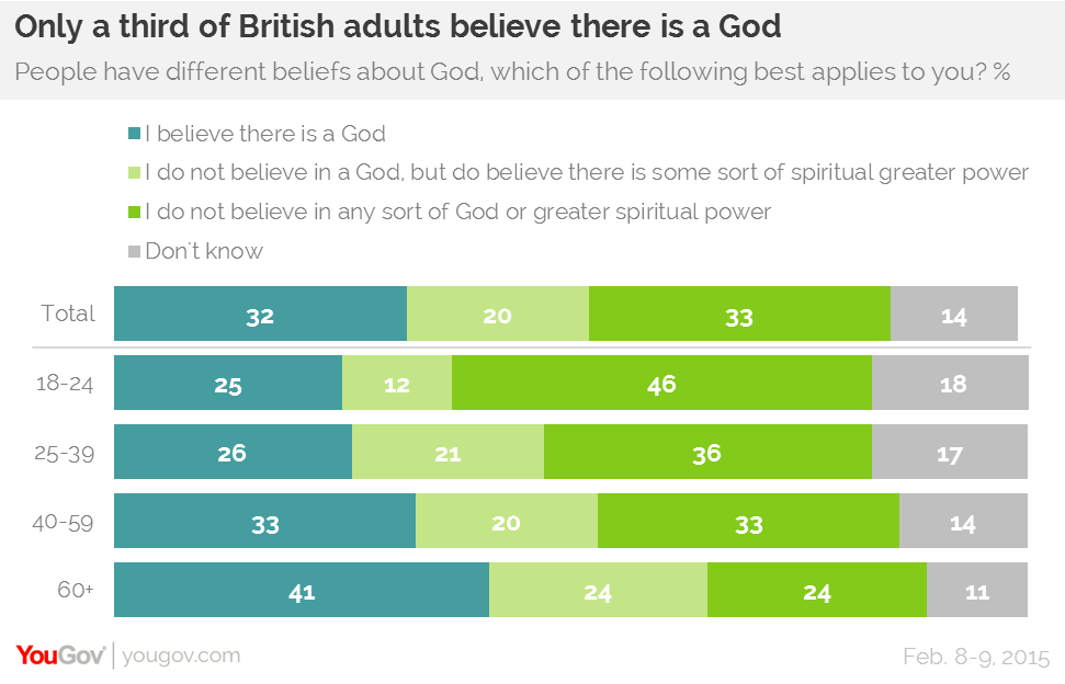 A third of British adults don't believe in a higher power | YouGov