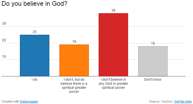 Yougov british youth reject religion religious figures have the least influence on the lives of young britons and more say religion is a force for evil than a force for good altavistaventures Images