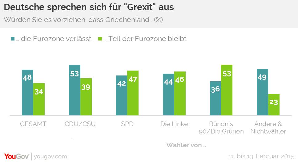 Deutsche wollen den Grexit