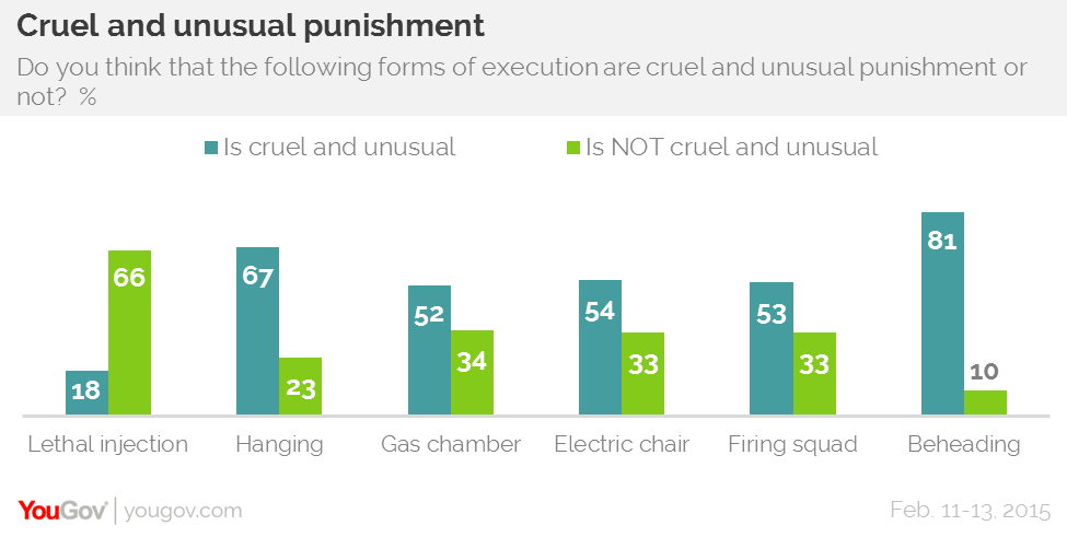 YouGov | Young people divided on the death penalty