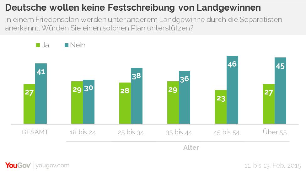 Deutsche gegen Festschreibung der Landgewinne