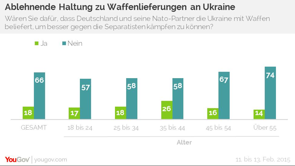 Deutsche gegen Waffenlieferungen an Ukraine