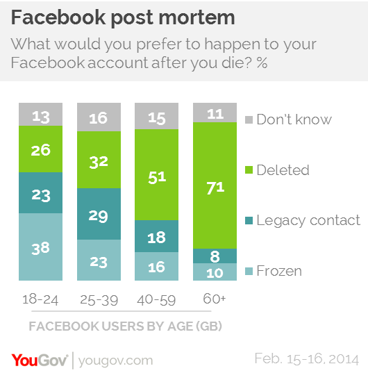 Young people want their Facebook pages to live on after