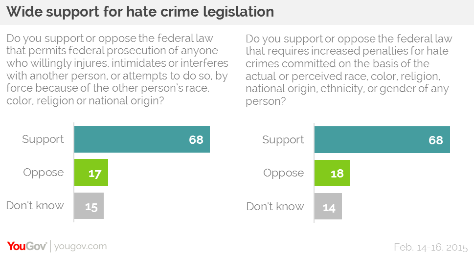 the ethics of hate crime legislation South carolina is one of five states without hate crime laws, despite repeated attempts to pass hate crime legislation.