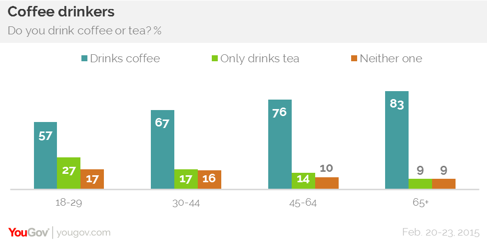 singapore coffee consumption statistics