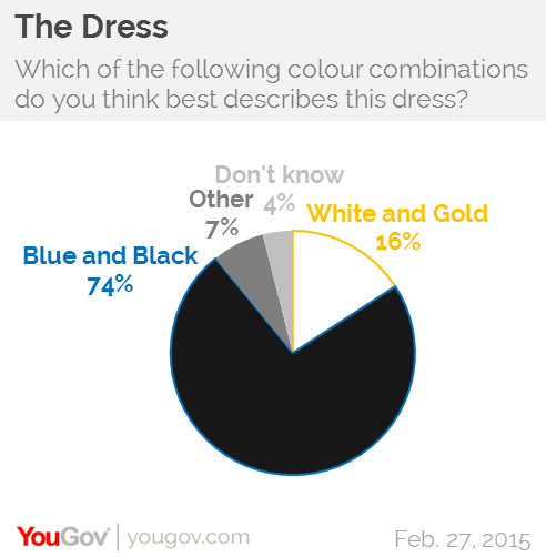 Its Official The Dress Is Blue And Black Yougov