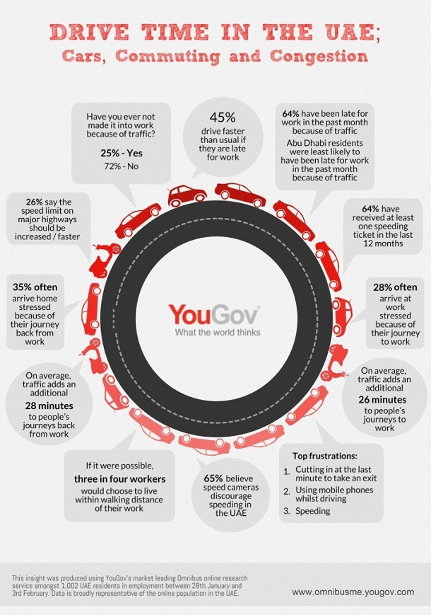 Drive time in the UAE: YouGov Infographic