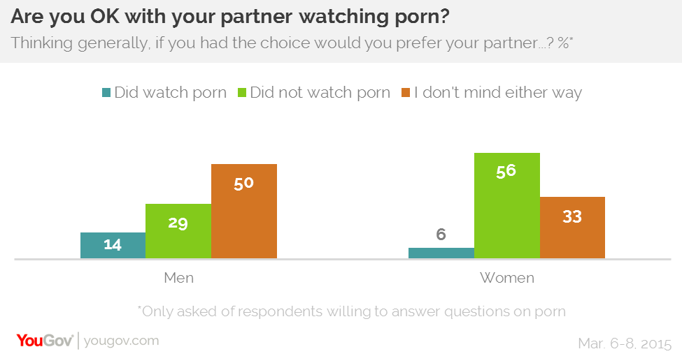 what do men think about when watching porn