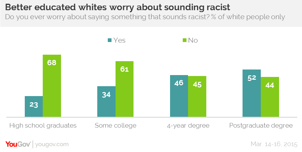 Which race is more racist