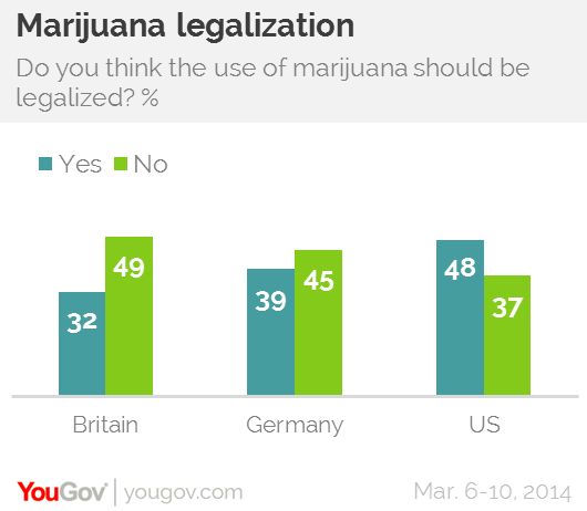 the issue of drug legalization in the united states Reforming marijuana laws legalization  reforming marijuana laws  dpa played a primary role in the passage of medical marijuana laws in nine states,.