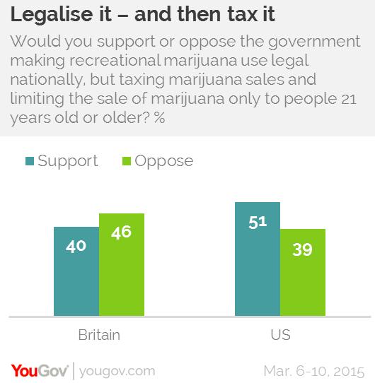 Legalize illeagal drugs