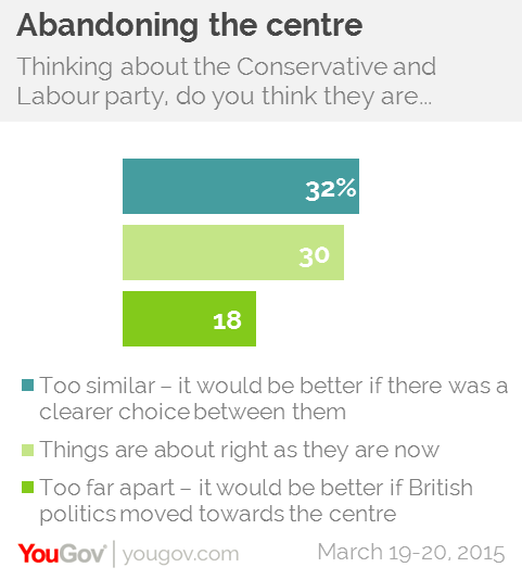 Both Parties Are So Similar It Really >> How Different Are The Two Main Parties Yougov