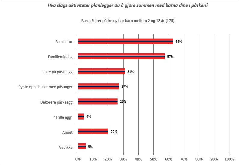 Norske barn kan forvente en påske fylt med tradisjoner
