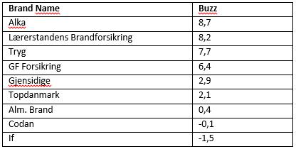 Buzz-score (positiv minus negativ omtale) inden for forsikring, 4. kvartal 2014