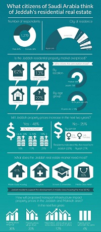 YouGov Infographic: Jeddah Real Estate