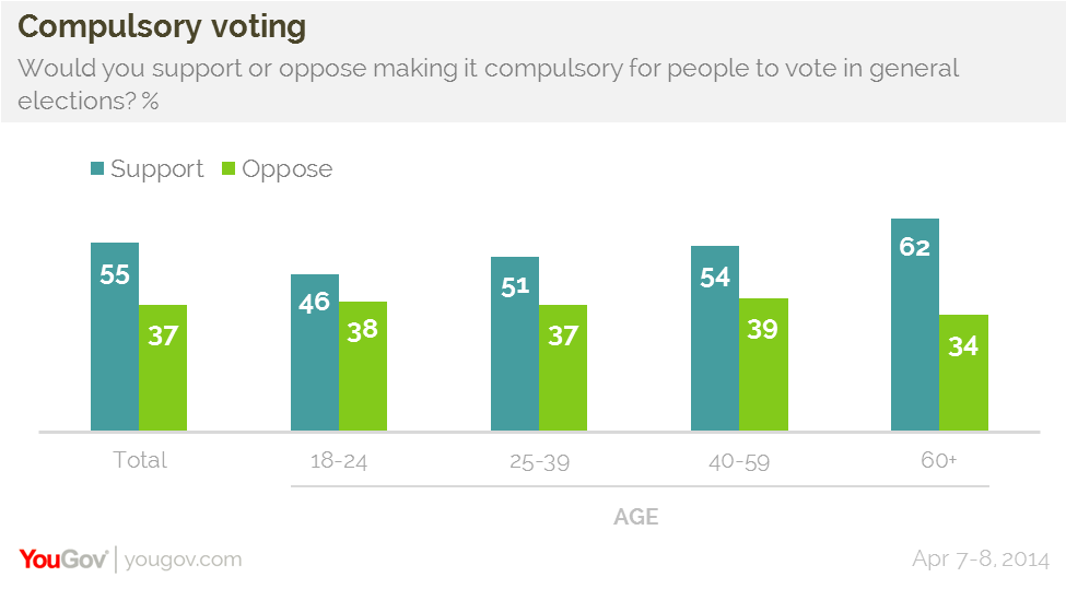 yougov majority support for compulsory voting 55% of british people support making it compulsory to vote in general elections but young people are less supportive
