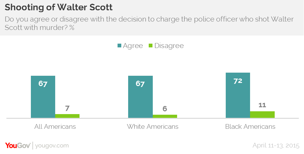 YouGov Research Walter Scott