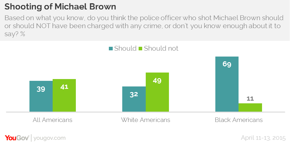 YouGov Research Shooting of Michael Brown