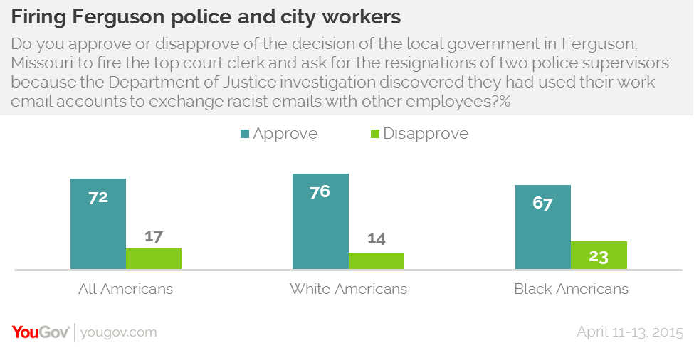 YouGov Research Firing Ferguson