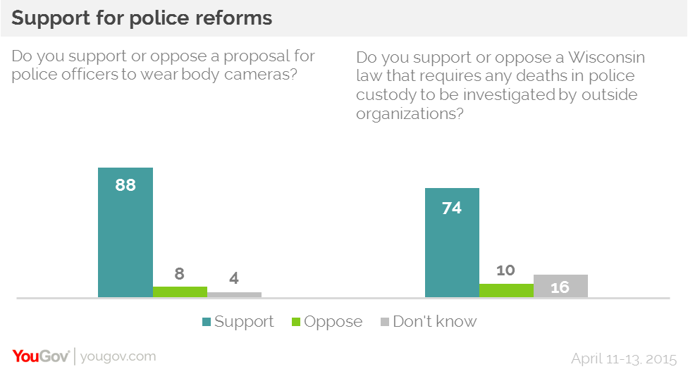 YouGov Research Police Reform