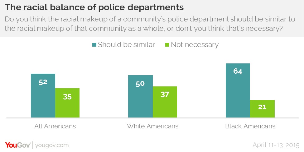 YouGov Research Police Racial Balance