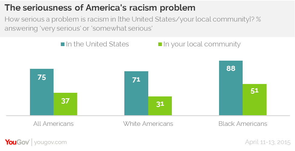 YouGov Research Racial Problem