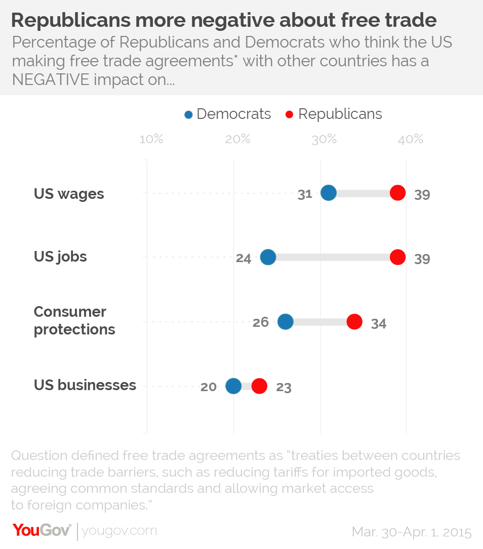 Americans And Europeans Ambivalent About Free Trade Yougov