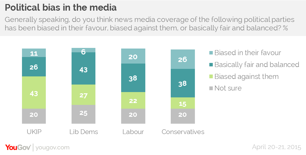 media power and media bias essay Our colleagues working in print, television, and digital media air their  bias the  write-in responses a shift in power to platforms like.
